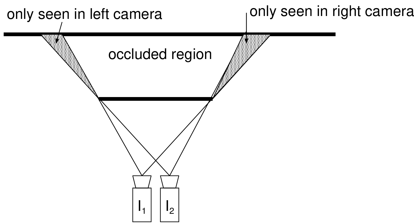 hight resolution of figure 3 4 some regions visible in the image i1 i 1 are occluded in the image i2 i 2 which blocks the detection of point correspondences