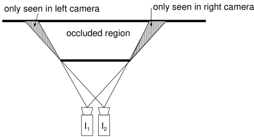 small resolution of figure 3 4 some regions visible in the image i1 i 1 are occluded in the image i2 i 2 which blocks the detection of point correspondences