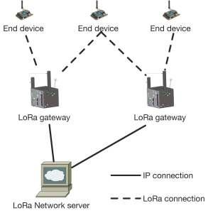 lora_network