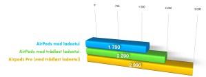 AirPods Pro-prisene, graf