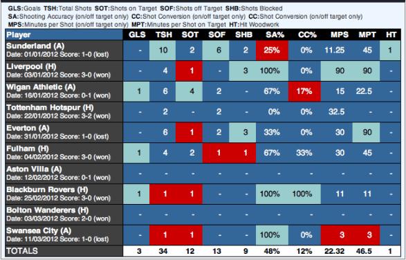 Dzeko Stats for 2012 via EPLIndex