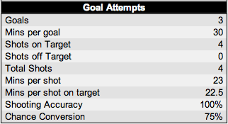 Gerrard Shooting Stats Vs Everton via EPLIndex.com