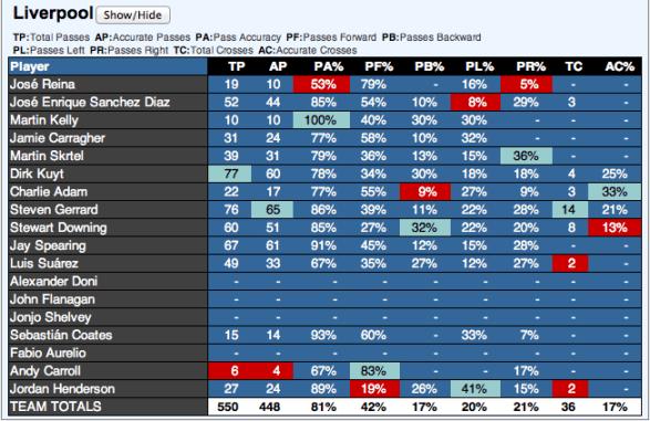 LFC Passing Stats Vs QPR