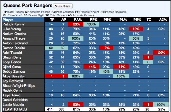 QPR Passing Stats vs LFC