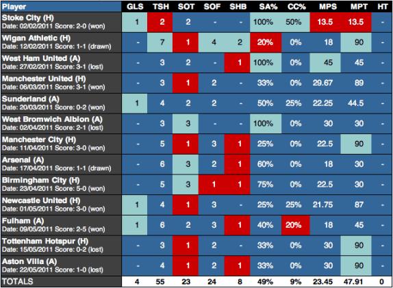 Suarez Stats 2010/11