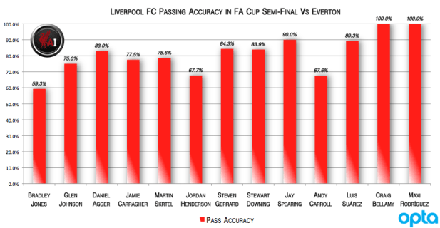 Liverpool Passing Accuracy from FA Cup Semi Final