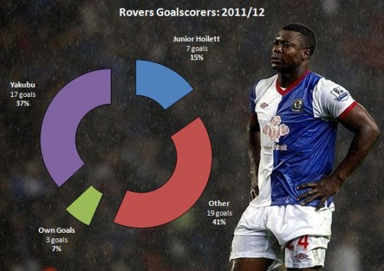 Rovers Goals 2011/12