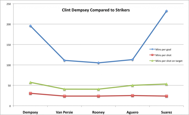 Dempsey compared to Strikers - Chart 1