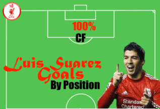 Luis Suarez Goals by Starting Position