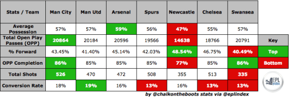 Swansea Comparison to Top 6