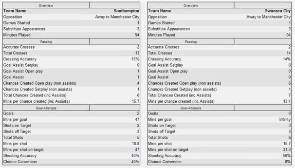 Saints/Swansea vs. Man City - Chances/Shots