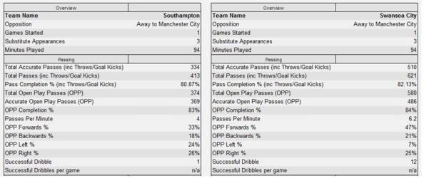 Saints/Swansea vs. Man City - Passing