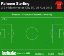Chances Created by Sterling Vs Champions