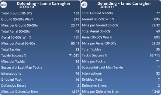 Jame Carragher Stats 2009-11