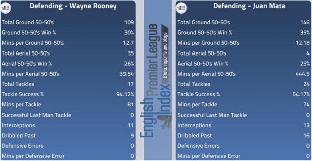 Defending - Rooney Vs Mata