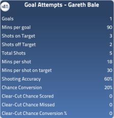 Gareth Bale Stats Vs West Brom