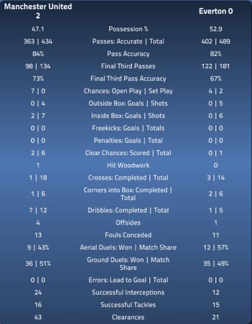MUFC 2 EFC 0 - EPLIndex Stats