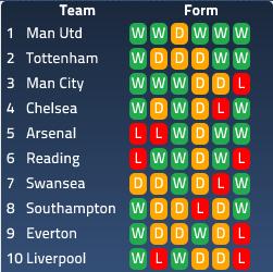 Premier League - Top Half Form