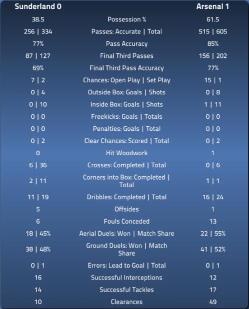 SAFC 0 AFC 1 - EPLindex Stats