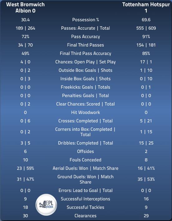 WBA 0 Spurs 1 - In depth Match Stats via EPLIndex