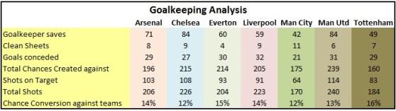 goalkeeping analysis