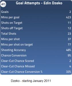 Goal Attempts - Dzeko 2011