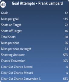Goal Attempts - Lampard