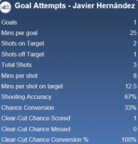 Hernandez's attempts on goal stats in his last trip to Stamford Bridge