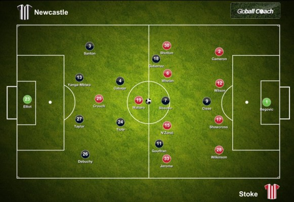 Newcastle vs Stoke Starting Line Ups