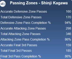 Shinji Kagawa has operated mainly in the final third this season