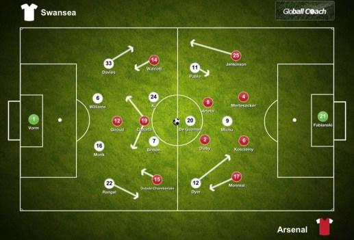 Swansea vs Arsenal Starting Line Ups