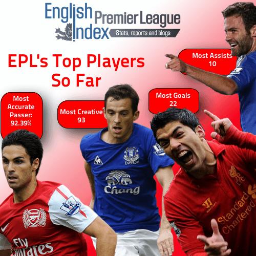 Top Players So Far