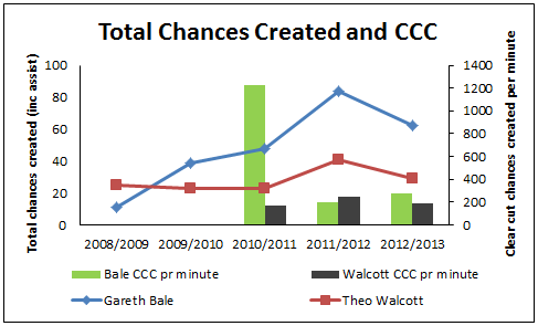 Total Chances Created and CCC