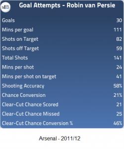 Van Persie - Arsenal 2011-12