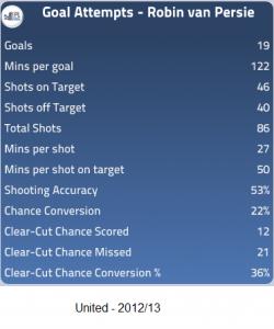 Van Persie - United 2012-13