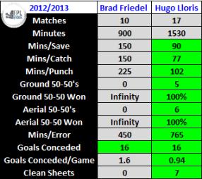 Hugo Lloris compared to Brad Friedel this season