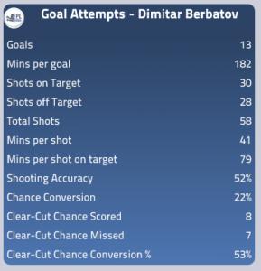 Dimitar Berbatov Attacking Stats 12/13