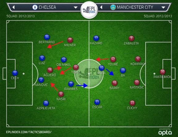 Chelsea vs Man City Starting Line Ups
