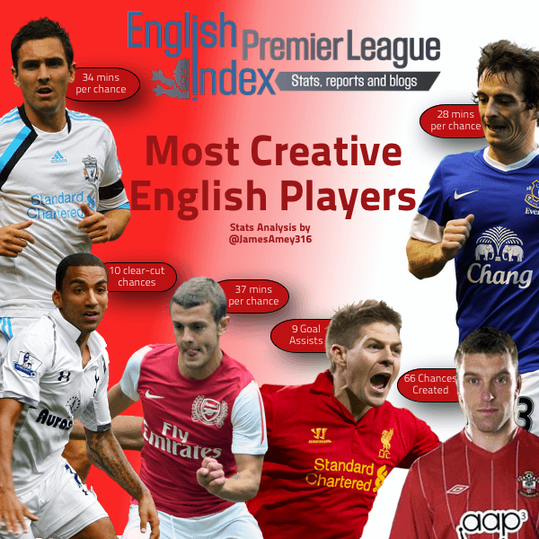Creative English Players