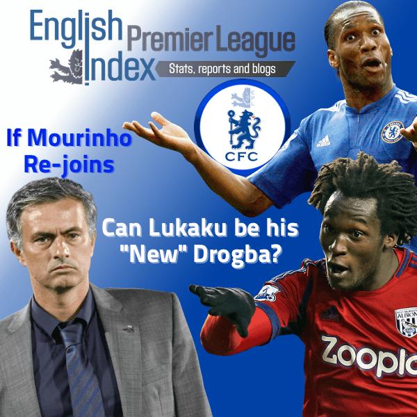 Mourinho-Lukaku