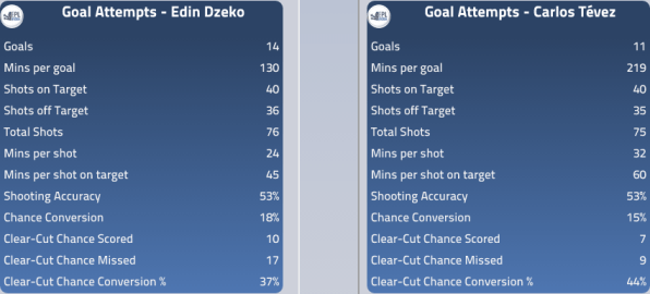 Dzeko and Tevez Goal Attempts
