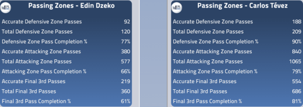 Dzeko and Tevez Passing