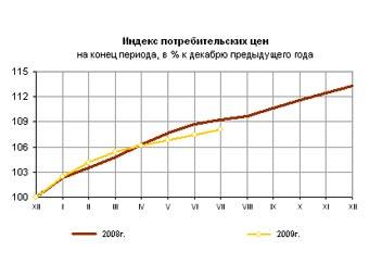 График из пресс-релиза Росстата