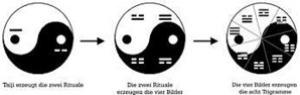 Целое порождает двойственность двух ритуалов (эри). Фото: Джон Чжоу
