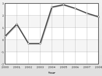 Динамика объема ВВП Японии. График с indexmundi.com