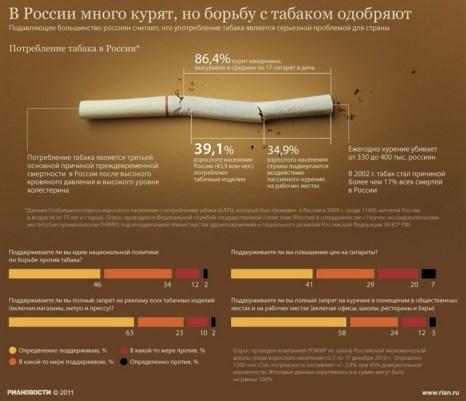 В России много курят, но борьбу с табаком одобряют