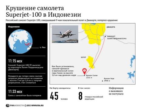 Крушение самолета Superjet-100 в Индонезии