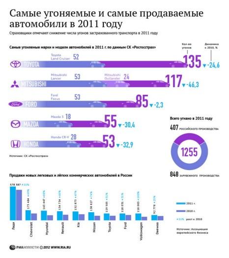 Самые угоняемые и самые продаваемые автомобили в 2011 году