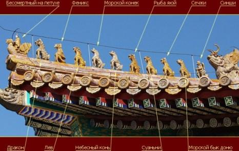 Фигурки на крыше Зала Высшей Гармонии в Запретном городе. Фото: Олег Гофман