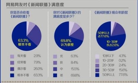 Результаты опроса по теме удовлетворённости программой новостей канала CCTV, проведённого сайтом NetEase